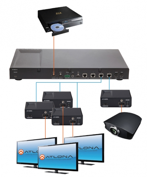 Коммутационное оборудование и кабели