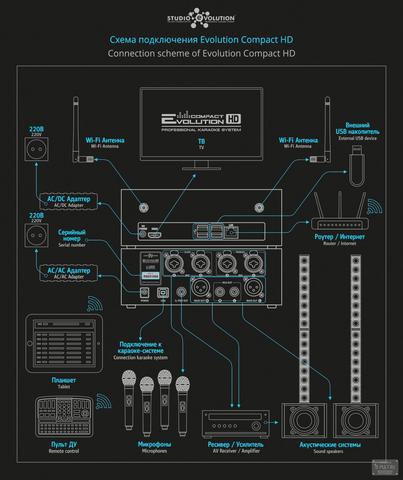 Подключение Evolution Compact HD