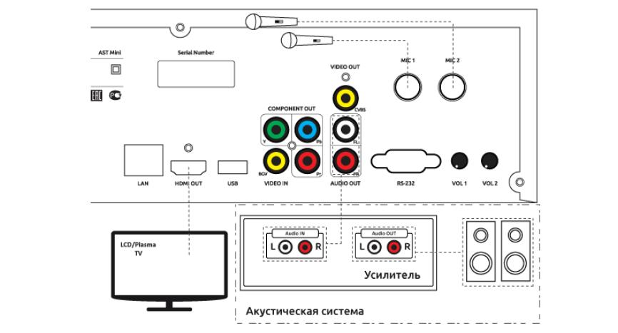 Примерная схема включения AST-50 в систему домашнего кинотеатра.